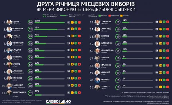 Два года мэрства Владимира  Миколаенко отличились безответственностью
