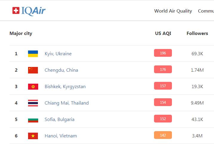 Смог у Києві 16 квітня: столиця очолила рейтинг міст з найбруднішим повітрям