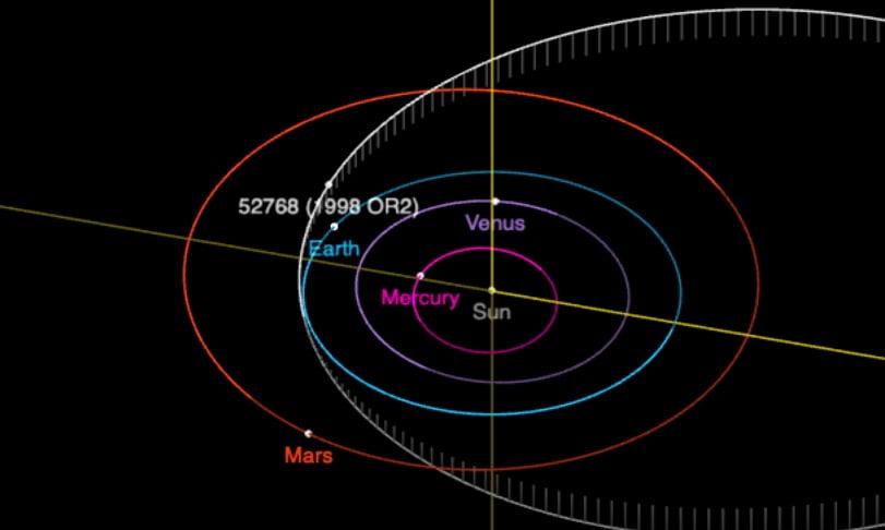Asteroid 1998 OR2 akan melintasi Bumi pada bulan hadapan tetapi tidak akan berlanggar. Kenapa ye?