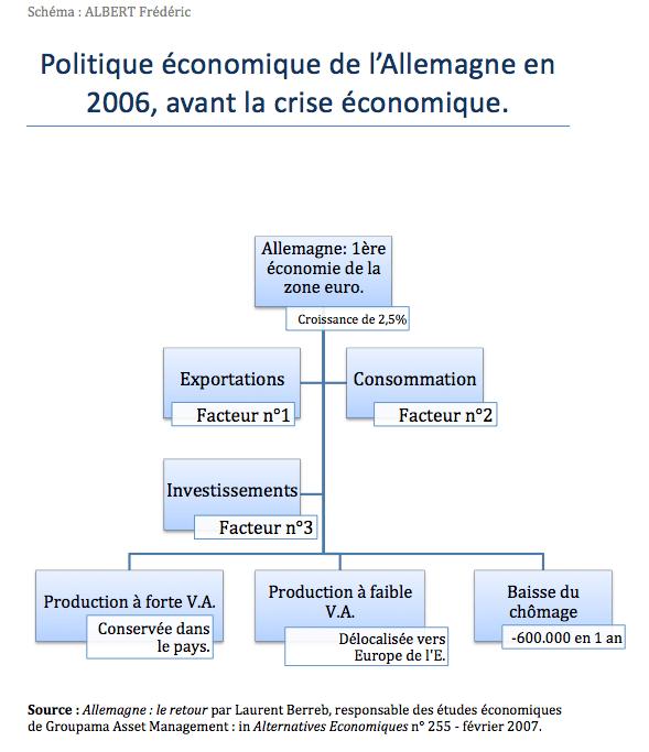 Schéma des choix de politique économique allemande avant la crise de 2006.