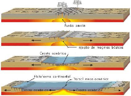 Cisão de uma placa e a origem de uma dorsal.