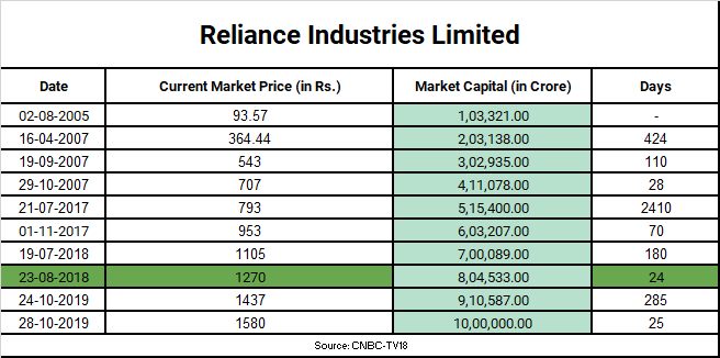 Reliance Industries Limited road to Rs. 10 Trillion