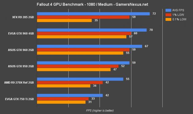fallout-4-gpu-bench-1080-medium