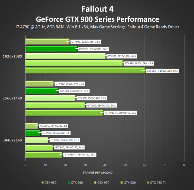fallout-4-nvidia-geforce-gtx-900-series-performance