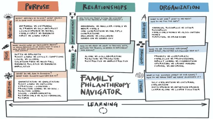 Philanthropy Navigator