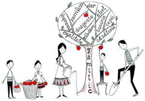 Familia Uman[, de la simplitatea personală a relaţiei la complexitatea impersonală a socialului