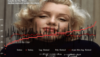 Candle-In-The=Wind-Elton-John-Marilyn-MOnroe-harmonic-rhythm-probability-chart