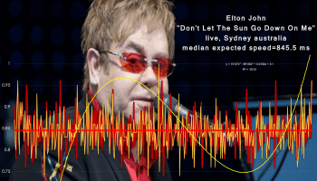 no one would learn more about the emotions of females that Siir Elton from these charts