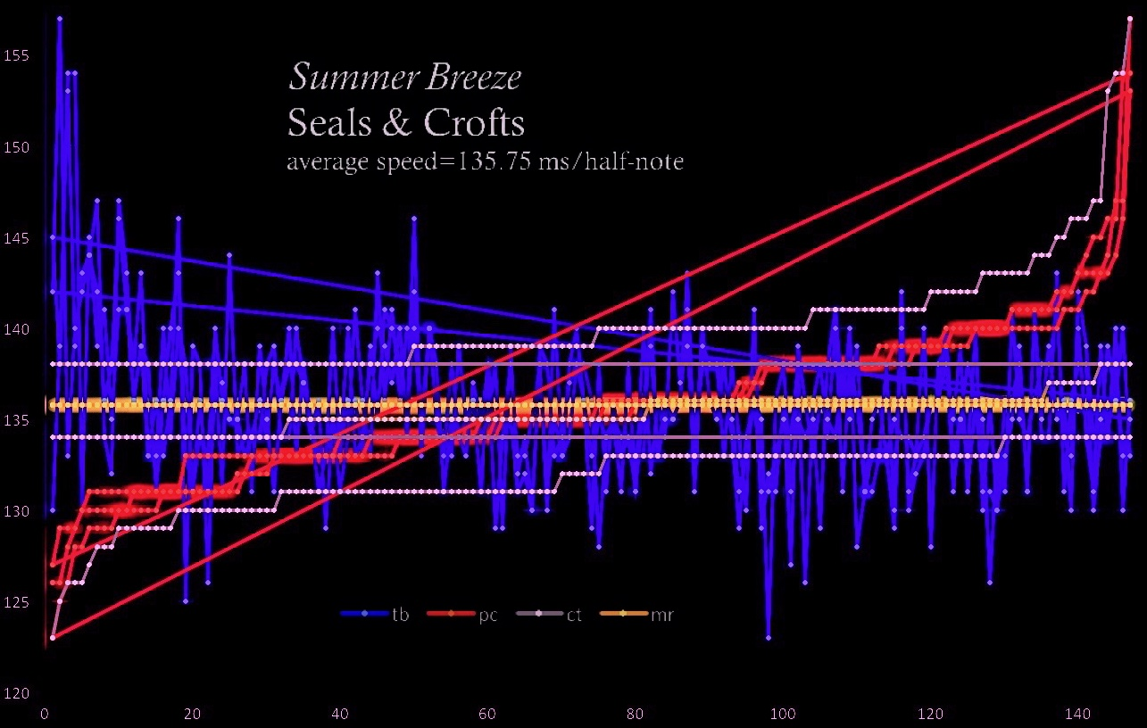 contemporary tempo map, Seals and Crofts, SUMMER BREEZE
