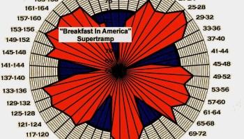modern tempo map-Ssupertramp-Breakfast In America