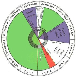 Liturgical Wheel small
