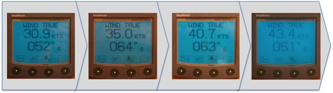 A time-lapsed series of pictures from Pesto's anemometer- at first, a steady 30knots. Then 35, 40, and eventually 45knots, where it stayed for a good, solid hour.