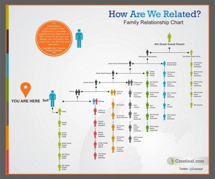 Family relationship chart