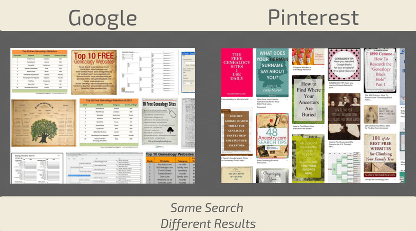 Pinterest for Genealogy Research, Organization, and Sharing. Pinterest vs Google visual search