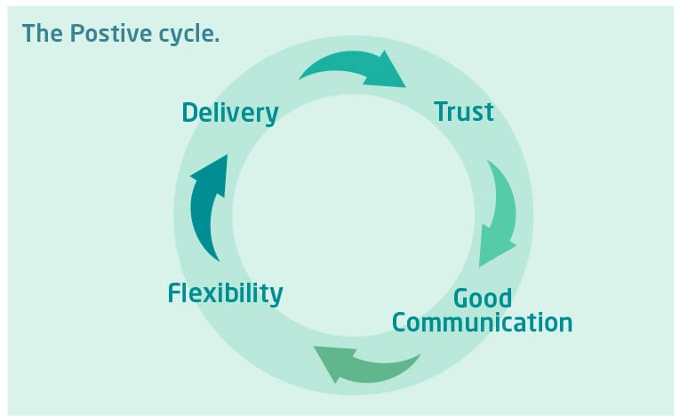 Positive cycle - Working together for the benefit of your children