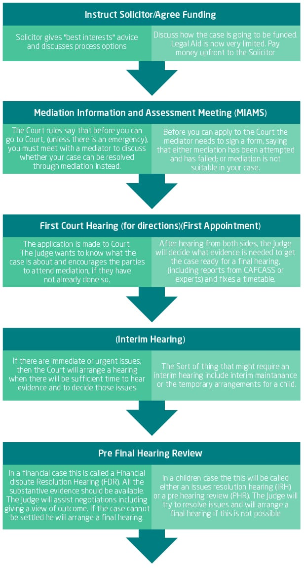 Flow chart - Court solutions