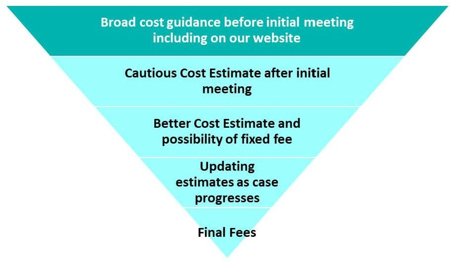 Cost of guidance graphic