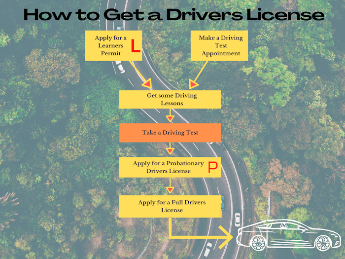 Driving license flow chart