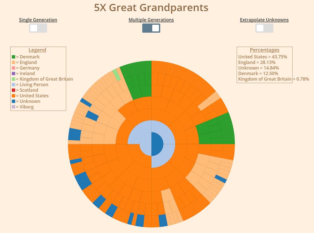 Multiple Generation 5X great grandparents