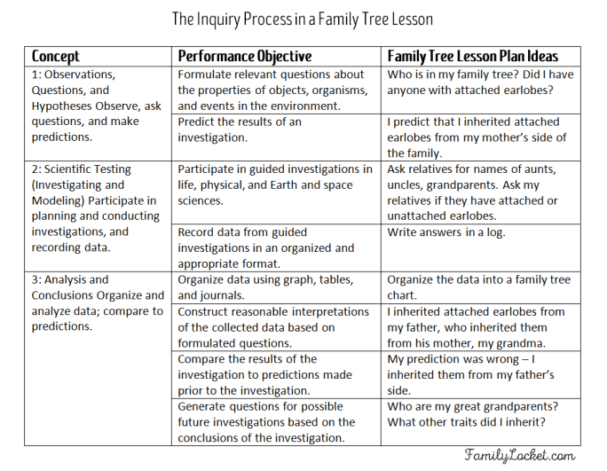 Inquiry process family tree lesson