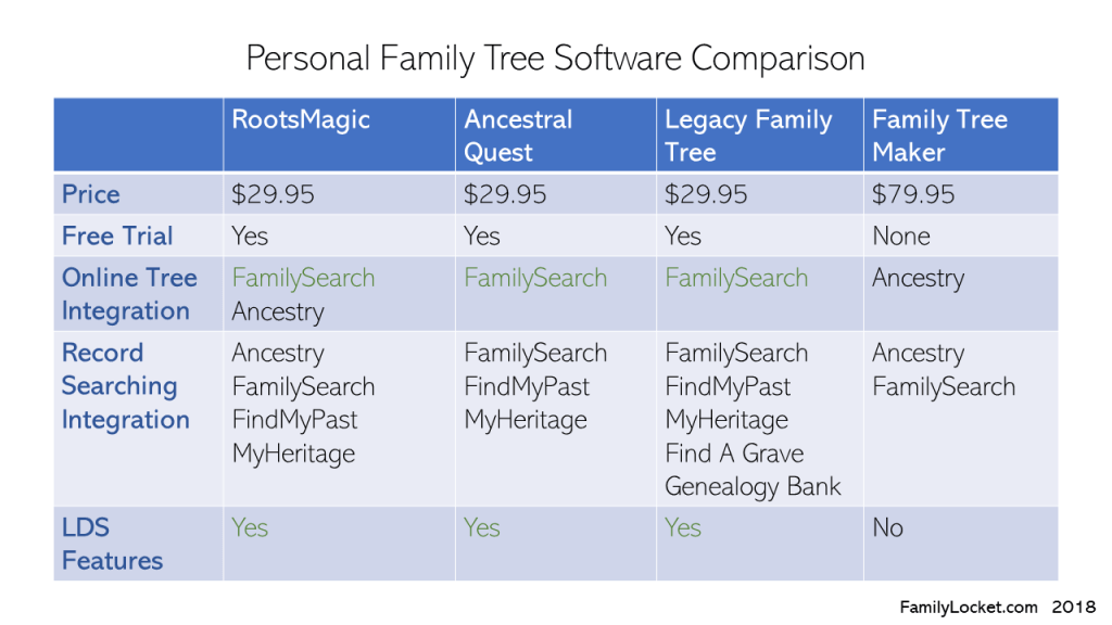 3 Reasons to Have Personal Genealogy Software and How to