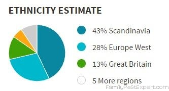 Simple ethnicity estimate.