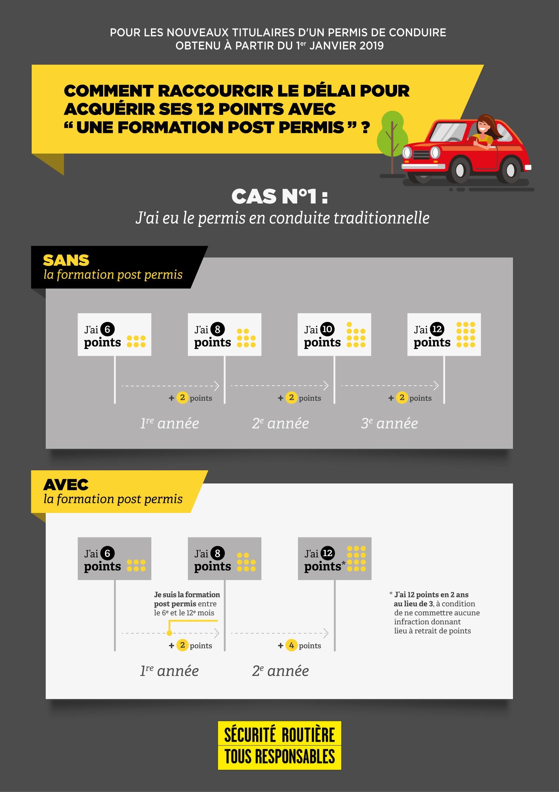 Formation complémentaire post permis 7h - FAMILY PERMIS - Filière Traditionnelle