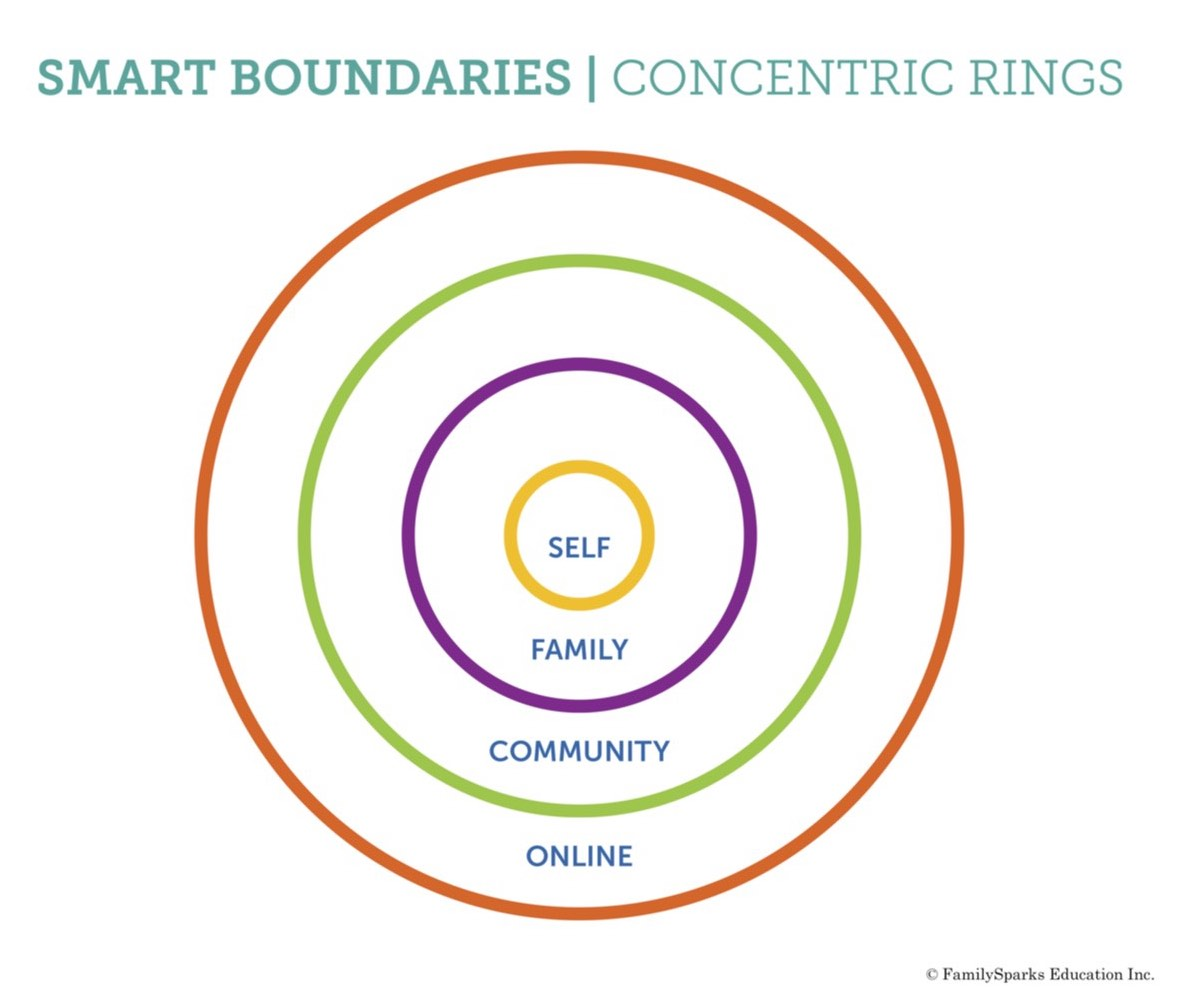 How Smart Boundaries Support Healthy Self Image In Kids