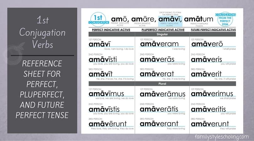 Latin Conjugations Perfect Stem