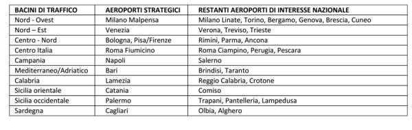 piano-nazionale-aeroporti-bacini-strategici-maurizio-lupi-blog