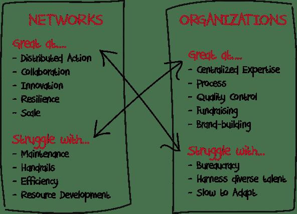 source: https://ssir.org/images/blog/Network_Organization_mindset.png