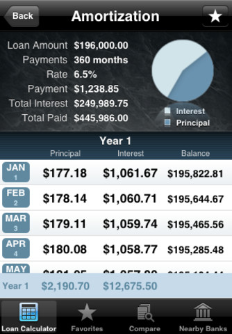 Loan Shark iPhone App Review