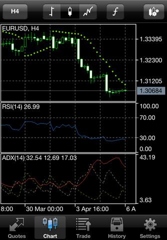 Meta Trader iPhone App Review