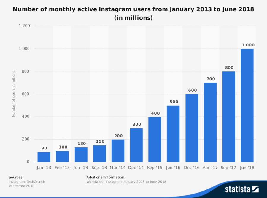 instagram-usage-stats