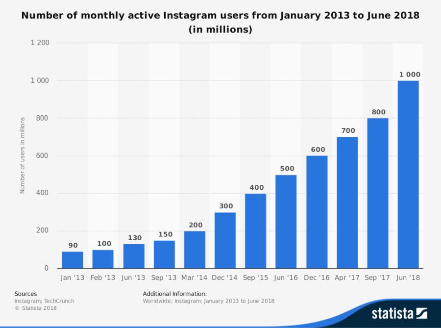 instagram-usage-stats