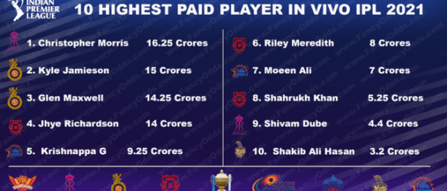 Vivo IPL 2021 Highest Paid Players