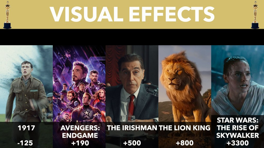2020 Visual Effects Nominees