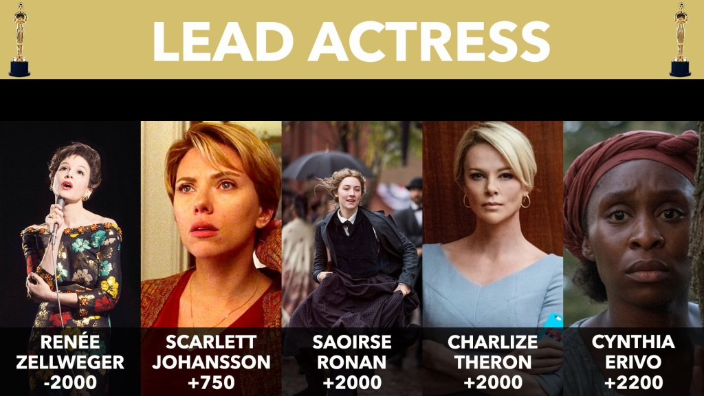 2020 Oscar Lead Actress