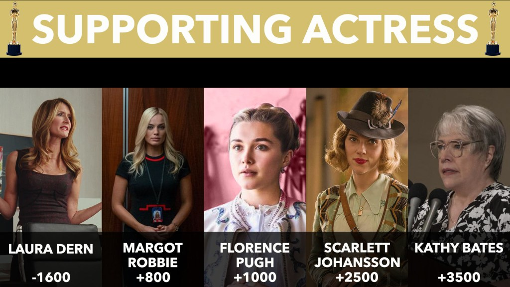 2020 Oscar Supporting Actress