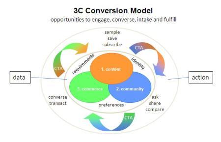 Content, Community, Commerce