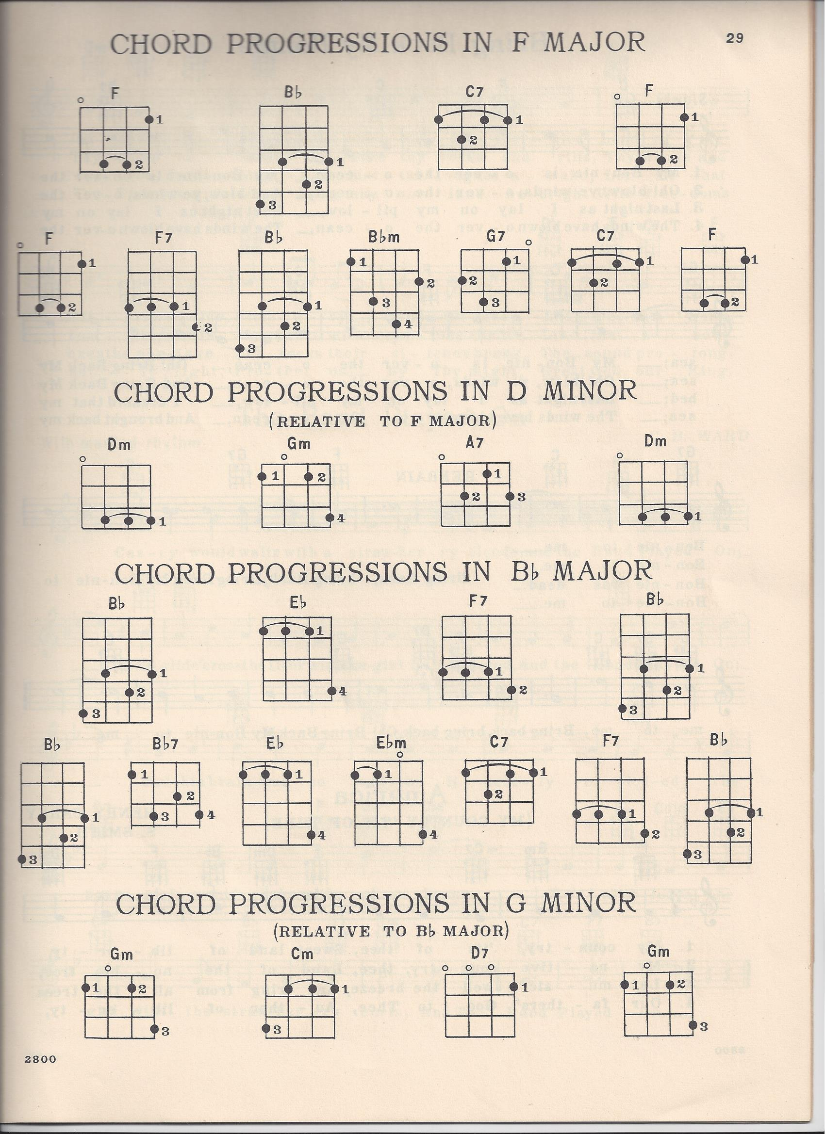 Ukulele D Tuning And Chord Chart Scans