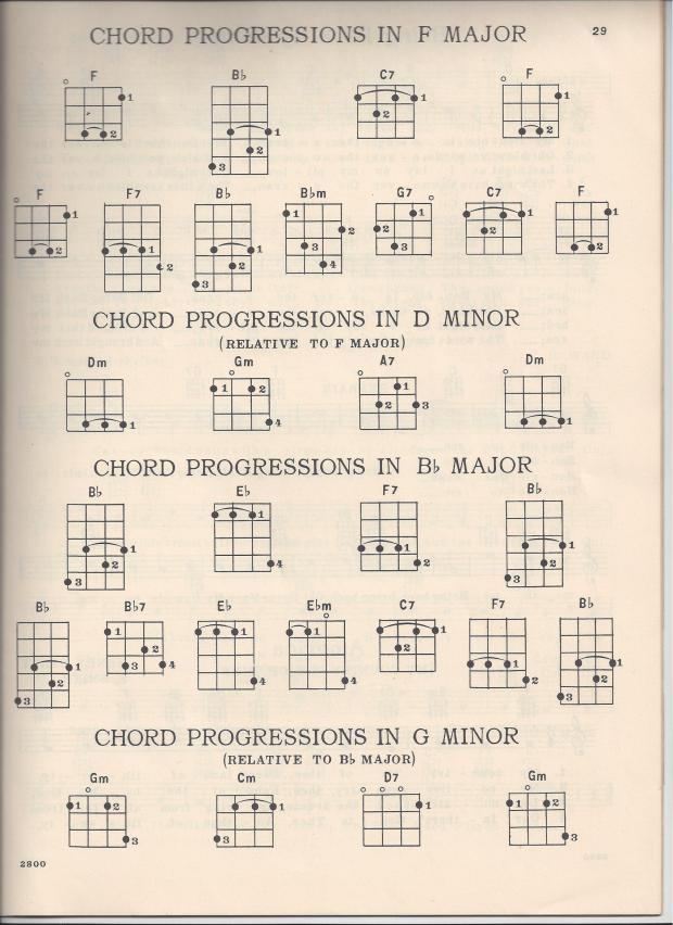 "Ukulele ""D"" tuning and chord chart scans 