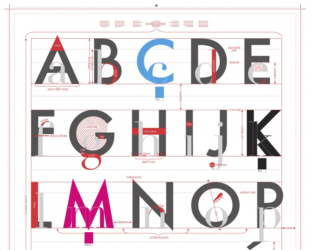 Un abécédaire pour apprendre la typographie