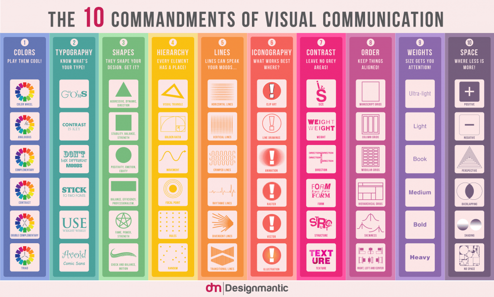 Les 10 commandements de la communication visuelle