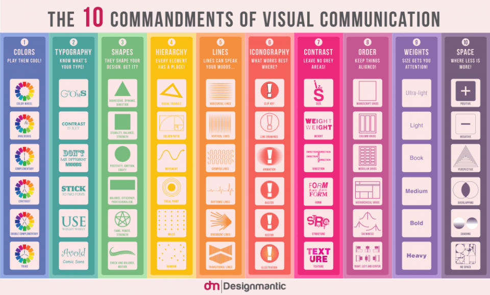 Commandements-communication visuelle-infographie-Designmantic-Blographisme
