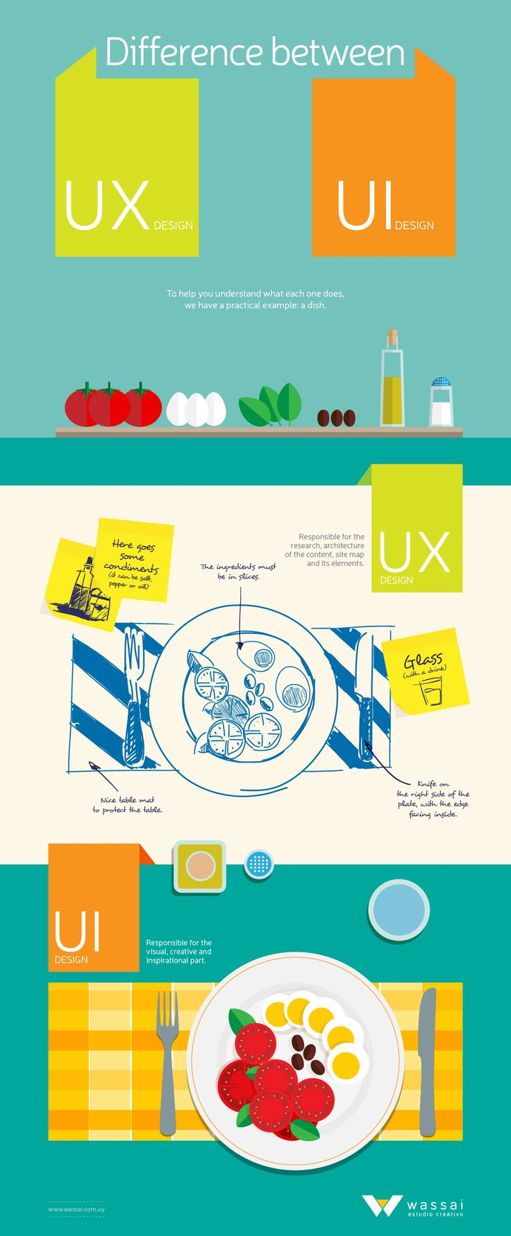 UX vs UI design difference-infographie-Blographisme