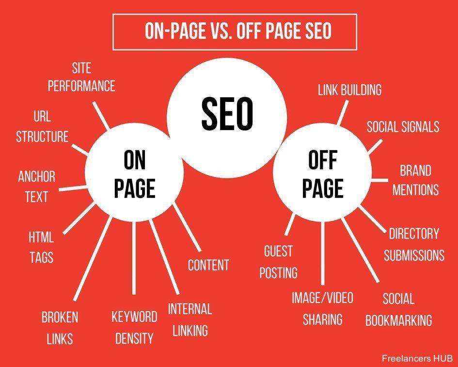 SEO SearchEngineOptimization DigitalMarketing Blogging Infographic