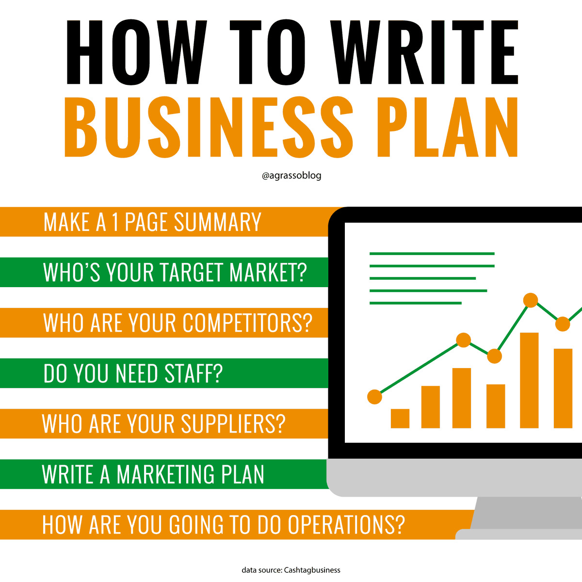 The Business Plan is a document setting out a business's future objectives and strategies for achieving them - Let's see how to write it