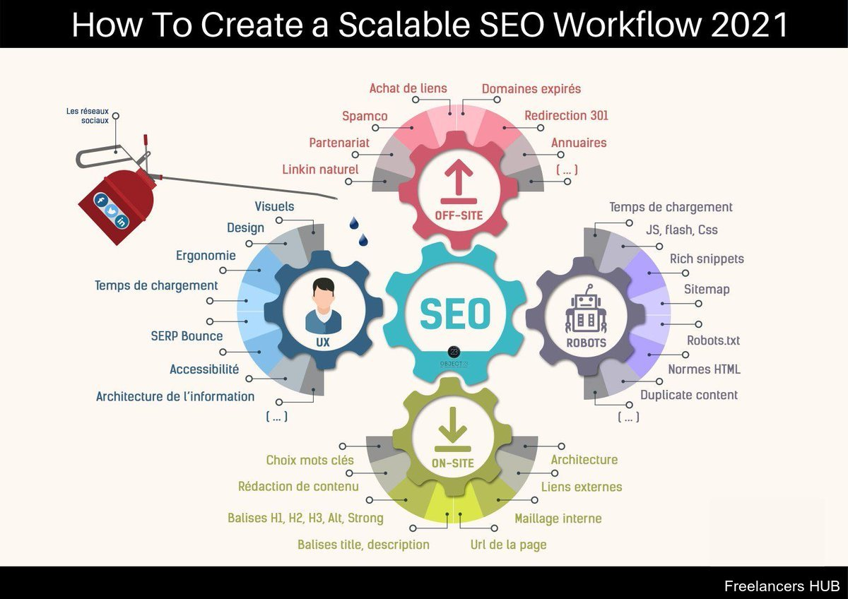 How to create a scalable #SEO workflow in 2021
