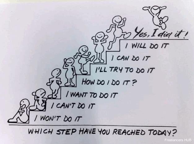 Motivation MotivationMonday Infographic